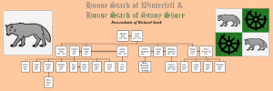 Stark Family Tree edited